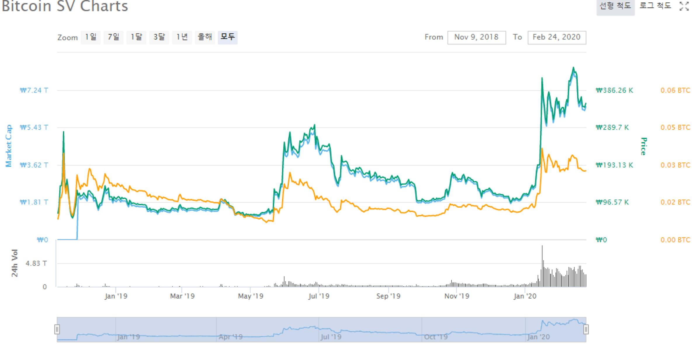 비트코인 SV (BSV) 가격 분석 2020 2월 23일