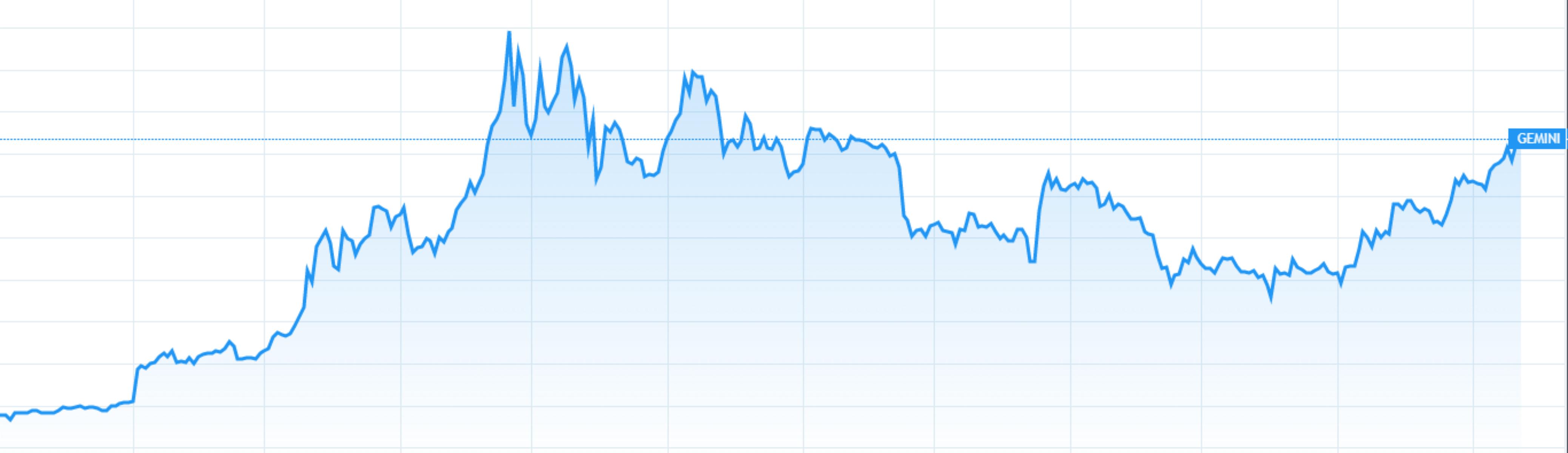 비트코인(BTC) 가격분석 2020년 2월 12일